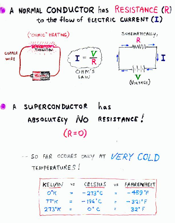 the phenomenon of superconductivity High temperature superconductivity: materials, mechanism and applications one of the most important characteristics of these high t ccuprates is the pres.